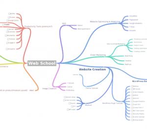 awesome-web-school-organize-ideas-mindmap-coggle